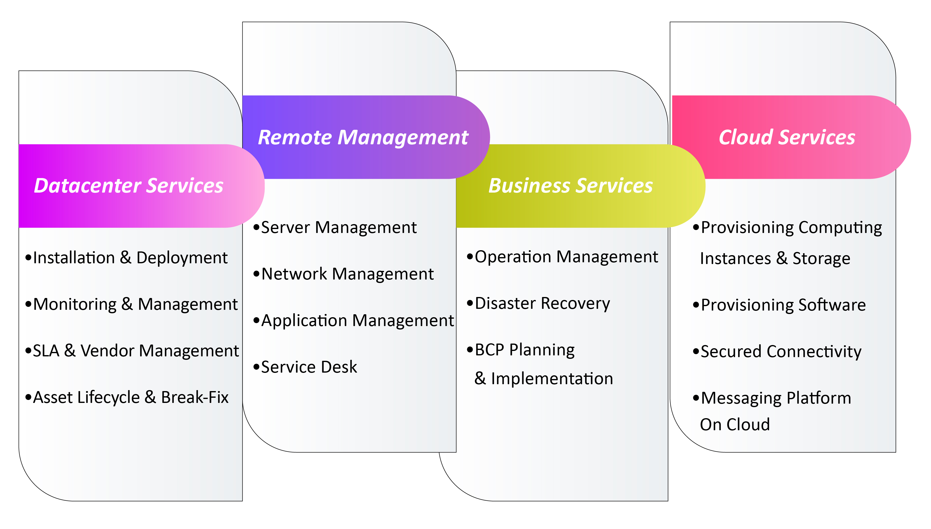 managedservices, Inspirisys